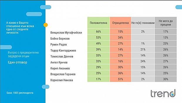COVID-19 подреди доверието :  Мутафчийски - 66%, Борисов - 53%, Радев - 49 на сто